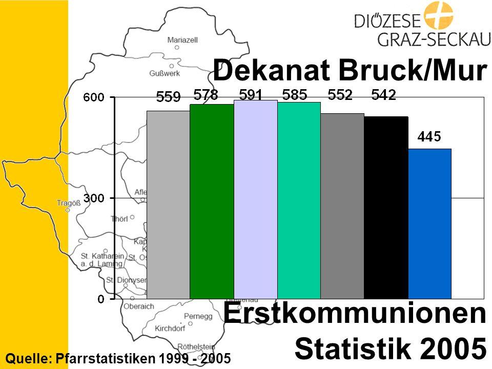 Statistik 2005 Dekanat Bruck/Mur Erstkommunionen Quelle: Pfarrstatistiken 1999 - 2005