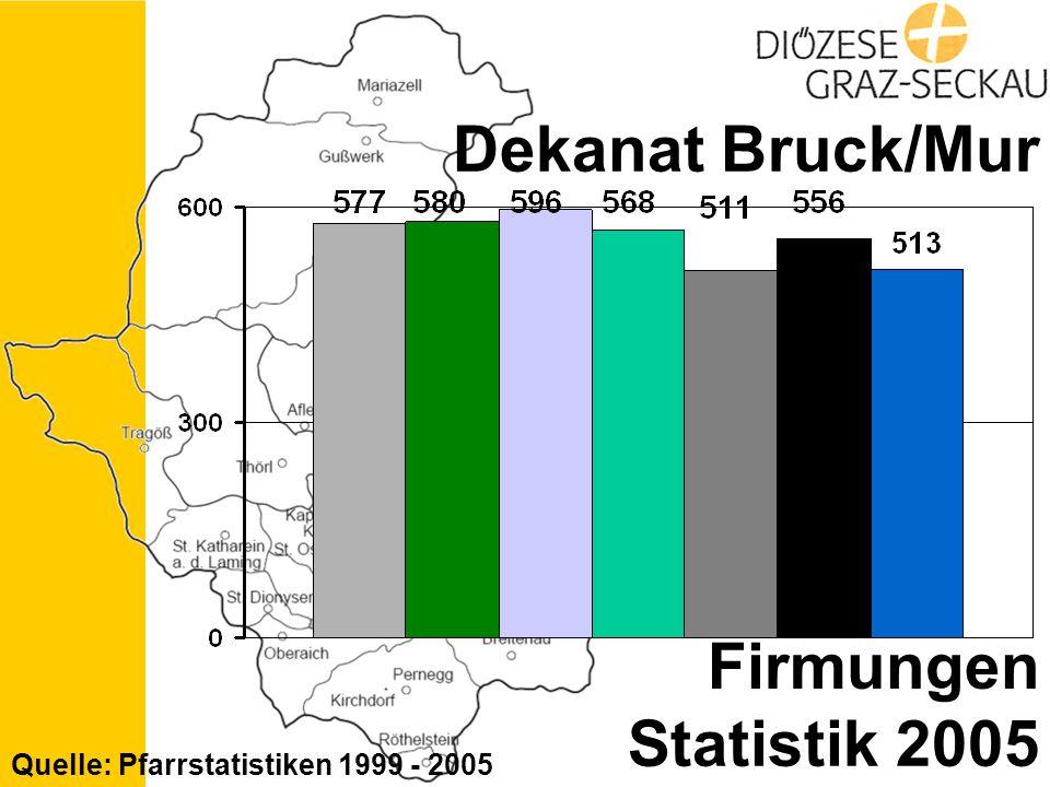 Statistik 2005 Dekanat Bruck/Mur Firmungen Quelle: Pfarrstatistiken 1999 - 2005