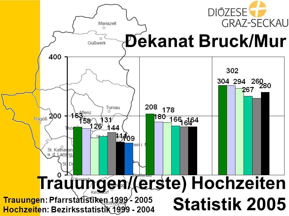 Statistik 2005 Dekanat Bruck/Mur Trauungen/(erste) Hochzeiten Trauungen: Pfarrstatistiken 1999 - 2005 Hochzeiten: Bezirksstatistik 1999 - 2004