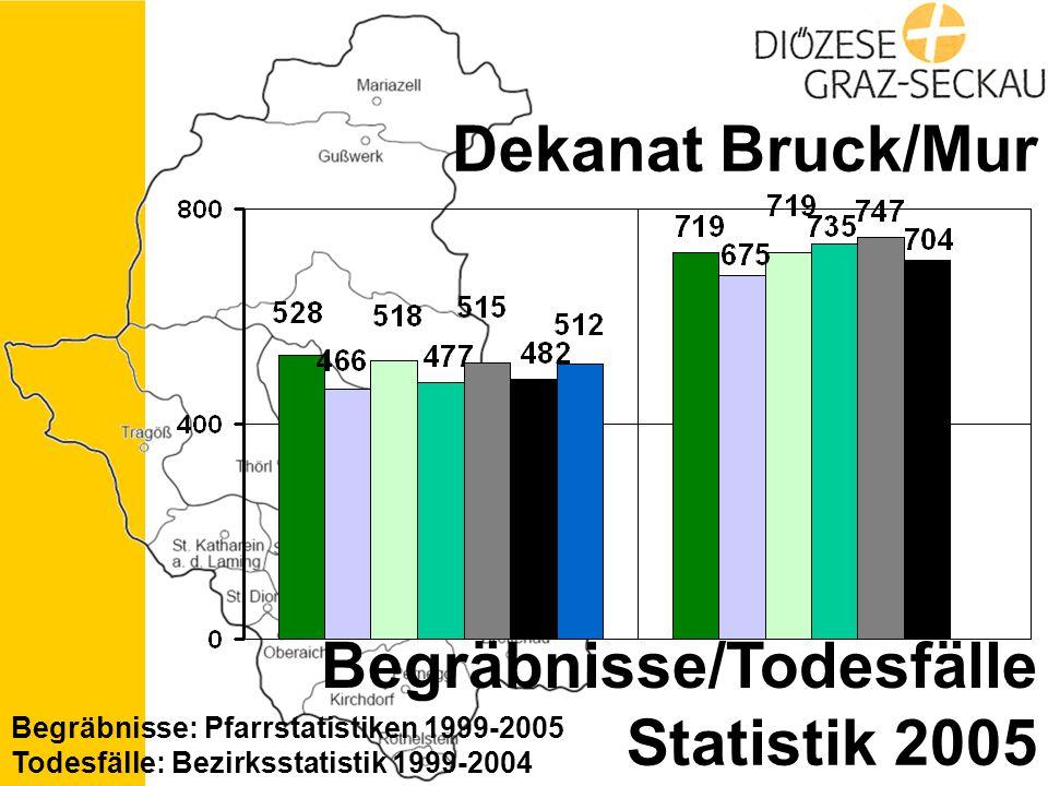 Statistik 2005 Dekanat Bruck/Mur Begräbnisse/Todesfälle Begräbnisse: Pfarrstatistiken 1999-2005 Todesfälle: Bezirksstatistik 1999-2004