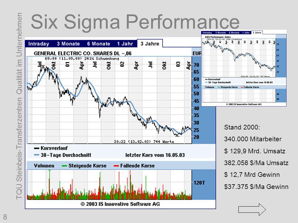 TQU Steinbeis-Transferzentren Qualität im Unternehmen 8 Six Sigma Performance Stand 2000: 340.000 Mitarbeiter $ 129,9 Mrd. Umsatz 382.058 $/Ma Umsatz
