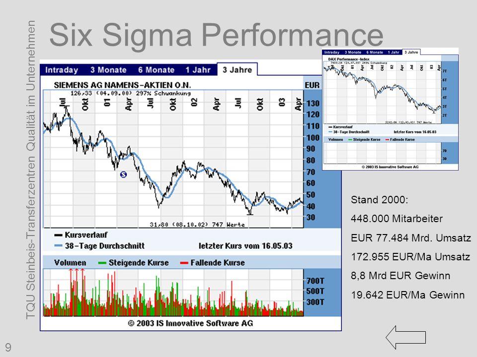 TQU Steinbeis-Transferzentren Qualität im Unternehmen 9 Six Sigma Performance Stand 2000: 448.000 Mitarbeiter EUR 77.484 Mrd. Umsatz 172.955 EUR/Ma Um