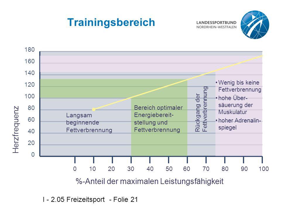 I - 2.05 Freizeitsport - Folie 21 Trainingsbereich 0 10 20 30 40 50 60 70 80 90 100 Herzfrequenz %-Anteil der maximalen Leistungsfähigkeit 180 160 140