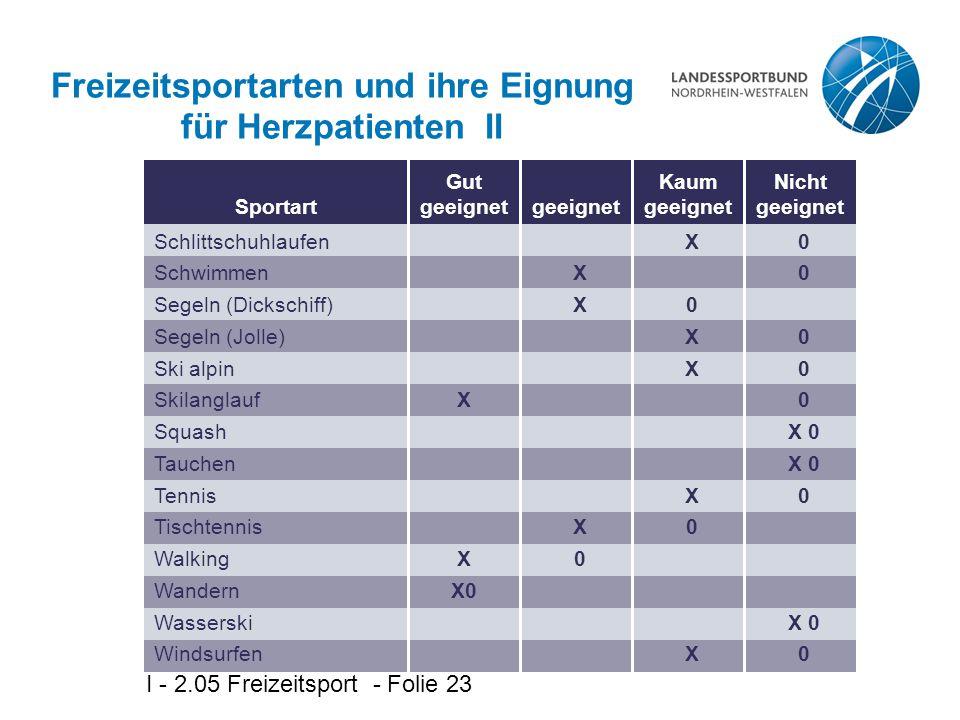 I - 2.05 Freizeitsport - Folie 23 Freizeitsportarten und ihre Eignung für Herzpatienten II Sportart Schlittschuhlaufen Schwimmen Segeln (Dickschiff) S