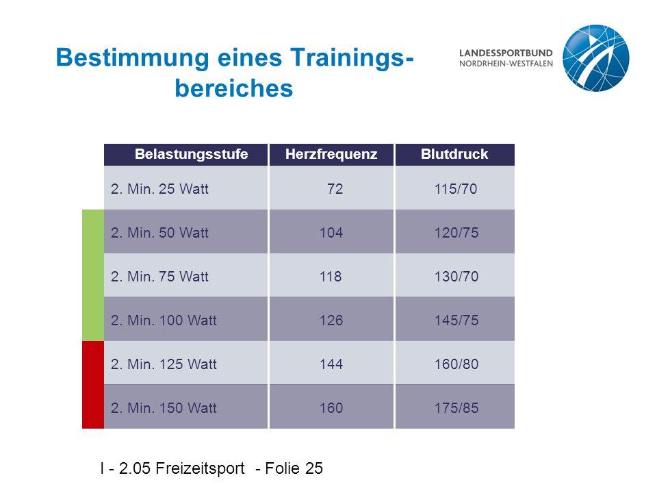 I - 2.05 Freizeitsport - Folie 25 Bestimmung eines Trainings- bereiches BelastungsstufeHerzfrequenzBlutdruck 72 104 118 126 144 160 115/70 120/75 130/