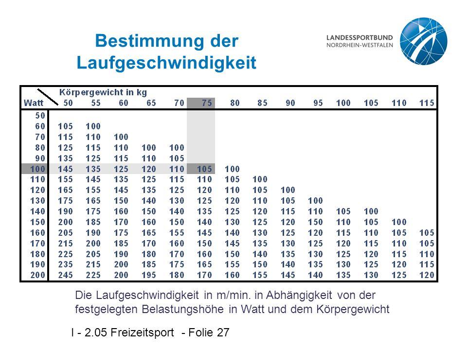 I - 2.05 Freizeitsport - Folie 27 Bestimmung der Laufgeschwindigkeit Die Laufgeschwindigkeit in m/min. in Abhängigkeit von der festgelegten Belastungs