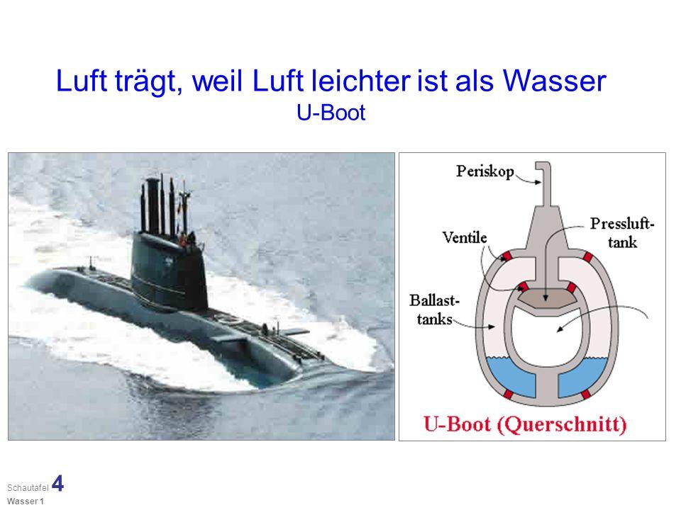 Luft trägt, weil Luft leichter ist als Wasser U-Boot Schautafel 4 Wasser 1