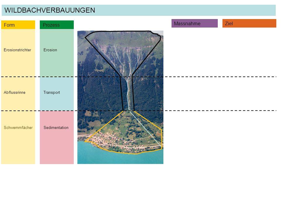 SedimentationSchwemmfächer Transport ErosionErosionstrichter Form Prozess MassnahmeZiel WILDBACHVERBAUUNGEN Abflussrinne