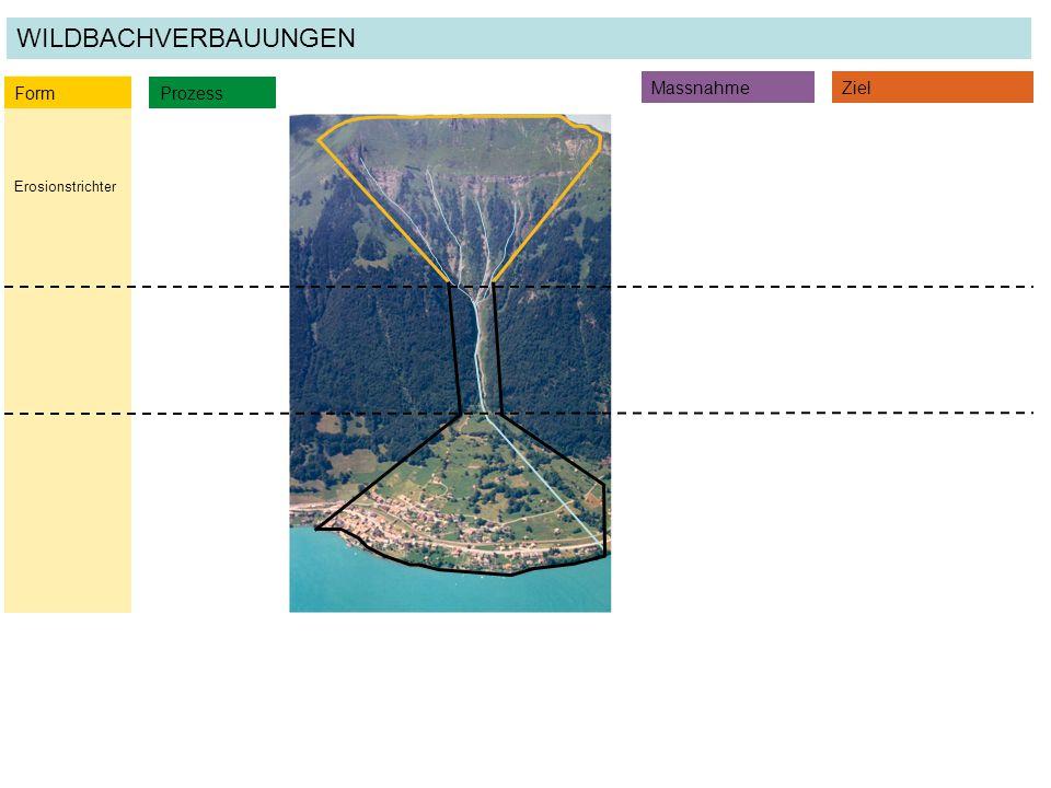 Erosionstrichter Form Prozess MassnahmeZiel WILDBACHVERBAUUNGEN