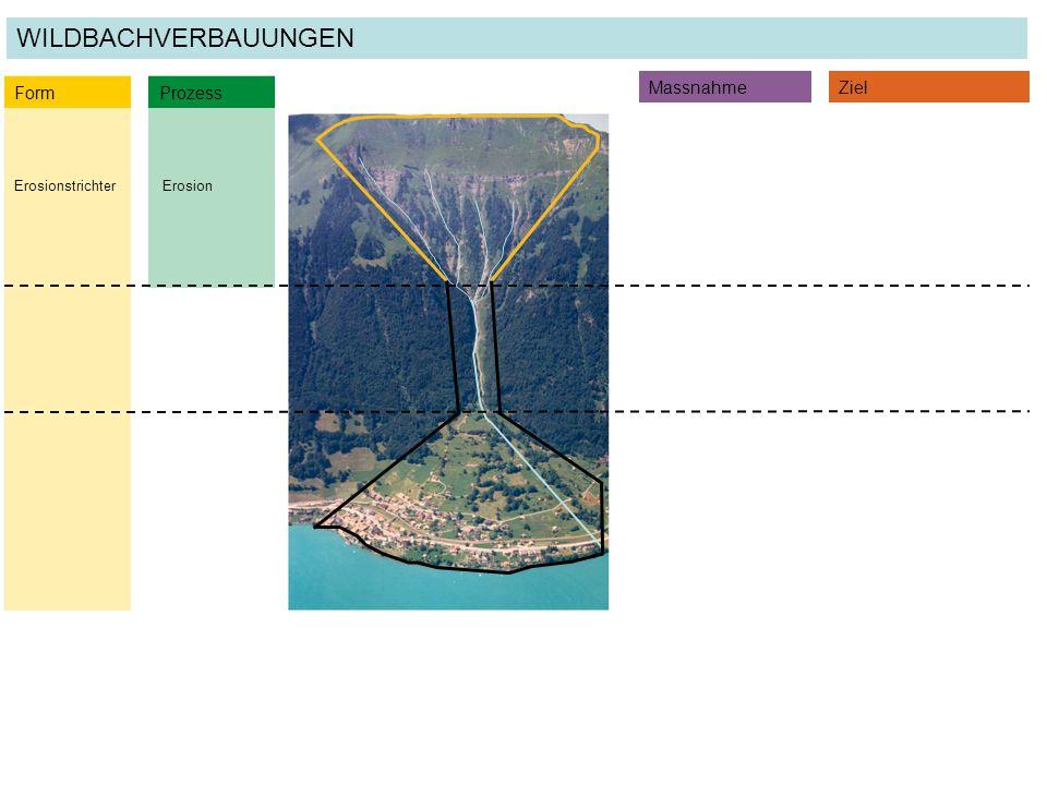ErosionErosionstrichter Form Prozess MassnahmeZiel WILDBACHVERBAUUNGEN