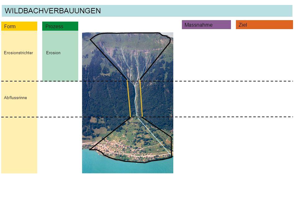 ErosionErosionstrichter Form Prozess MassnahmeZiel WILDBACHVERBAUUNGEN Abflussrinne