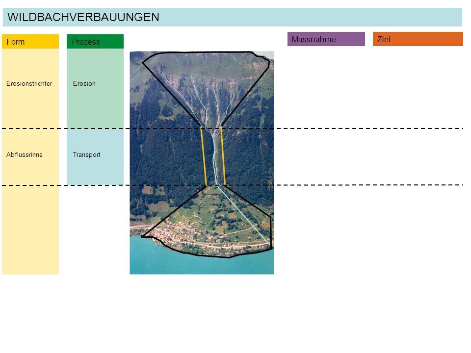 Transport ErosionErosionstrichter Form Prozess MassnahmeZiel WILDBACHVERBAUUNGEN Abflussrinne