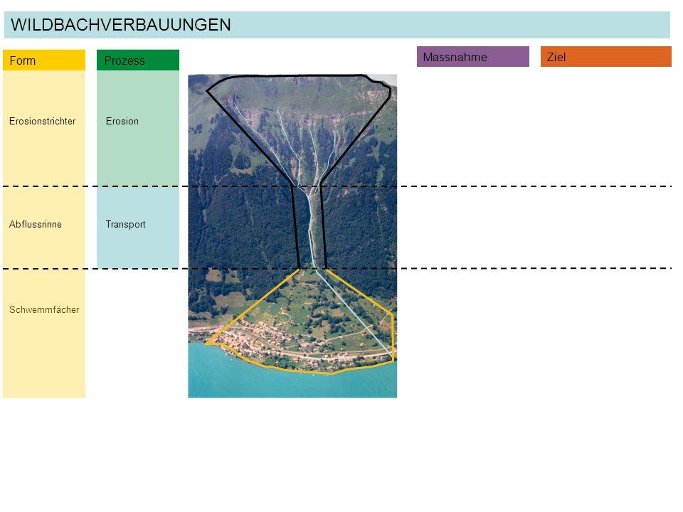 Schwemmfächer Transport ErosionErosionstrichter Form Prozess MassnahmeZiel WILDBACHVERBAUUNGEN Abflussrinne