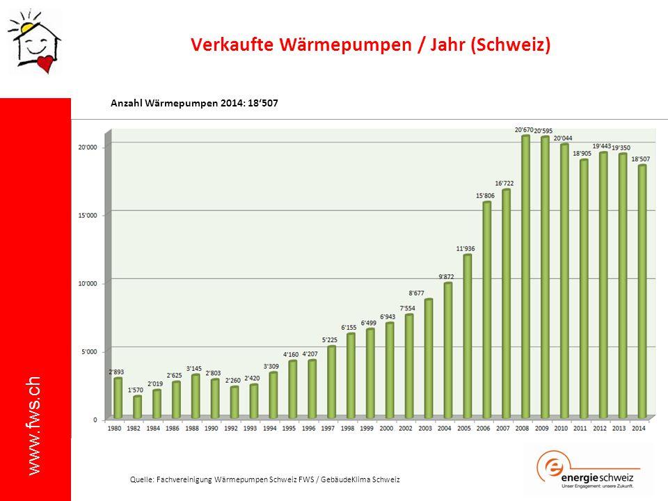 www.fws.ch Verkaufte Wärmepumpen / Jahr (Schweiz) Anzahl Wärmepumpen 2014: 18'507 Quelle: Fachvereinigung Wärmepumpen Schweiz FWS / GebäudeKlima Schwe