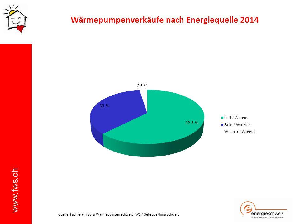 www.fws.ch Wärmepumpenverkäufe nach Energiequelle 2014 Quelle: Fachvereinigung Wärmepumpen Schweiz FWS / GebäudeKlima Schweiz