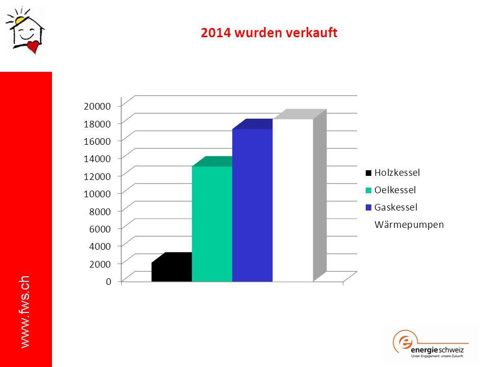 www.fws.ch 2014 wurden verkauft