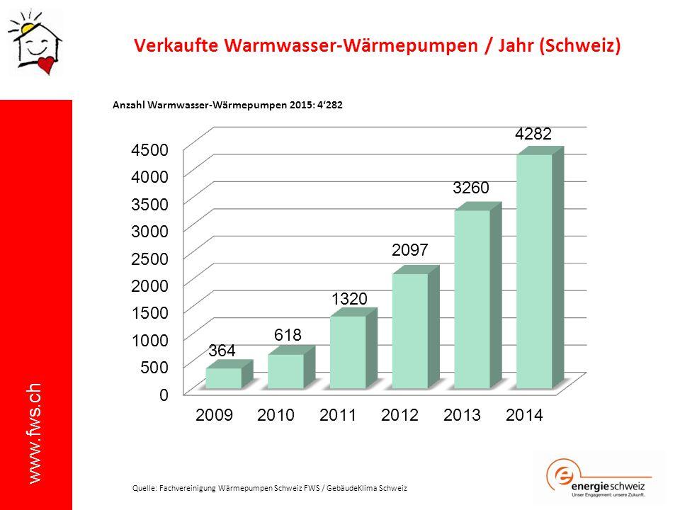 www.fws.ch Verkaufte Warmwasser-Wärmepumpen / Jahr (Schweiz) Anzahl Warmwasser-Wärmepumpen 2015: 4'282 Quelle: Fachvereinigung Wärmepumpen Schweiz FWS
