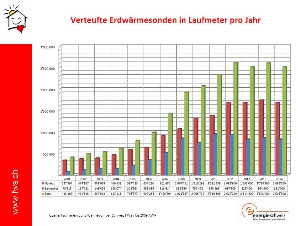 www.fws.ch Verteufte Erdwärmesonden in Laufmeter pro Jahr Quelle: Fachvereinigung Wärmepumpen Schweiz FWS / bis 2009 AWP
