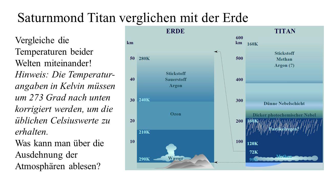 Saturnmond Titan verglichen mit der Erde Vergleiche die Temperaturen beider Welten miteinander! Hinweis: Die Temperatur- angaben in Kelvin müssen um 2