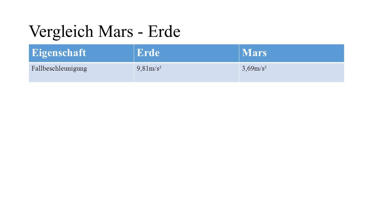 Vergleich Mars - Erde EigenschaftErdeMars Fallbeschleunigung9,81m/s²3,69m/s² Große Halbachse1 AE1,524 AE
