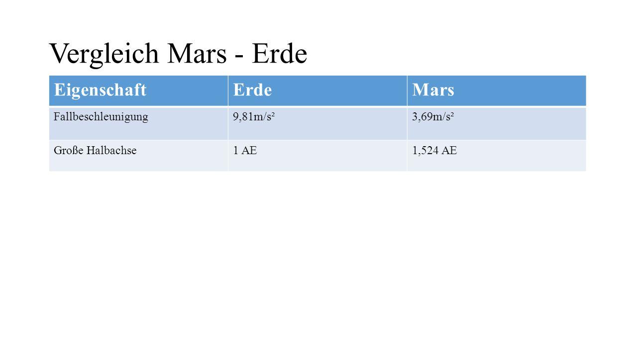 Vergleich Mars - Erde EigenschaftErdeMars Fallbeschleunigung9,81m/s²3,69m/s² Große Halbachse1 AE1,524 AE Mittlere Temperatur+15°C-55°C