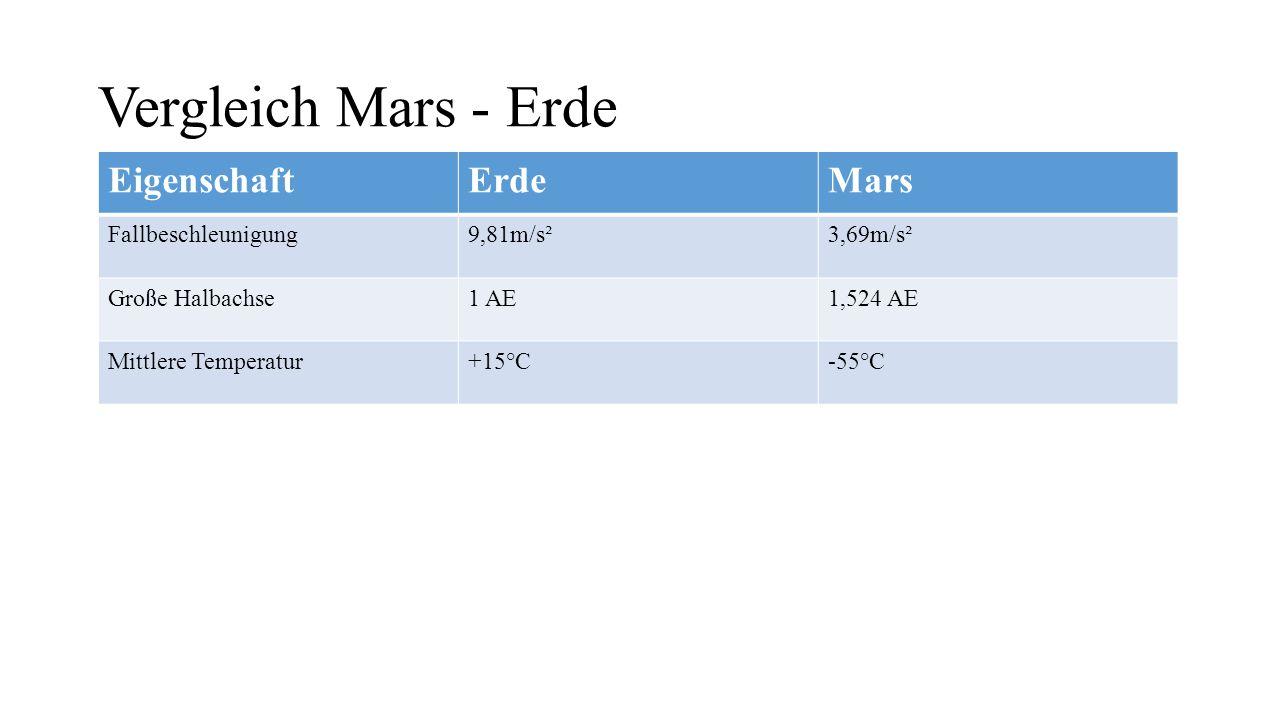 Vergleich Mars - Erde EigenschaftErdeMars Fallbeschleunigung9,81m/s²3,69m/s² Große Halbachse1 AE1,524 AE Mittlere Temperatur+15°C-55°C Rotationsperiode24 Stunden24 Stunden und 37 Minuten