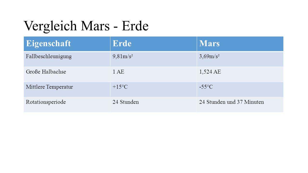 Vergleich Mars - Erde EigenschaftErdeMars Fallbeschleunigung9,81m/s²3,69m/s² Große Halbachse1 AE1,524 AE Mittlere Temperatur+15°C-55°C Rotationsperiode24 Stunden24 Stunden und 37 Minuten Äquatordurchmesser12756 km6792 km
