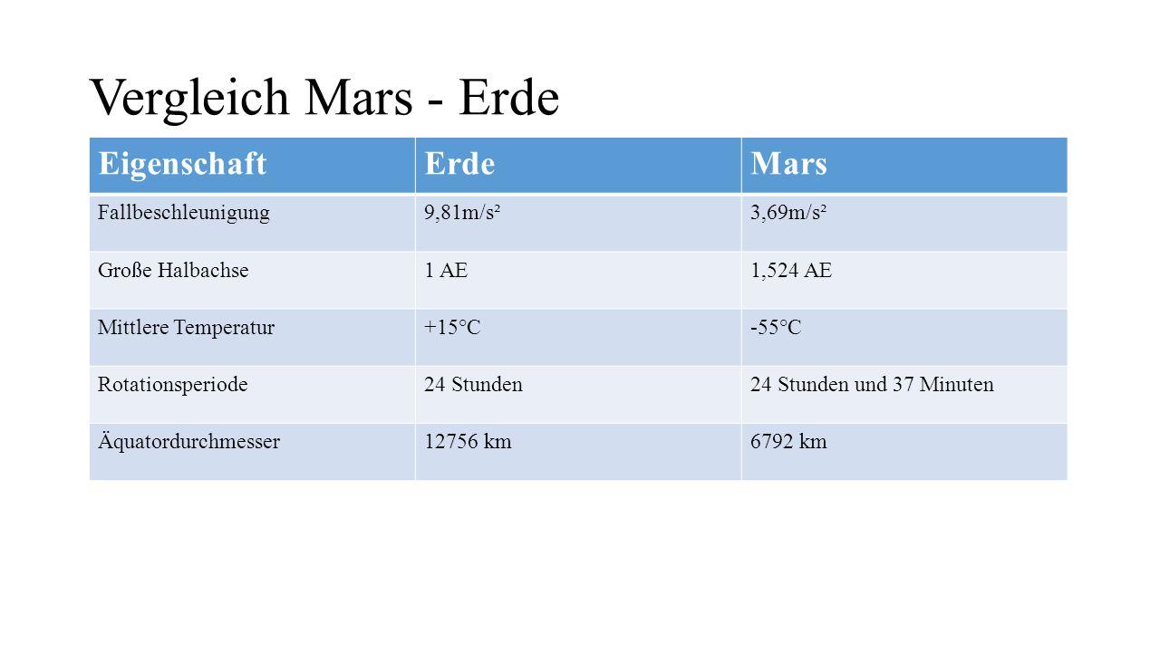 Vergleich Mars - Erde EigenschaftErdeMars Fallbeschleunigung9,81m/s²3,69m/s² Große Halbachse1 AE1,524 AE Mittlere Temperatur+15°C-55°C Rotationsperiode24 Stunden24 Stunden und 37 Minuten Äquatordurchmesser12756 km6792 km Achsenneigung23,44°25,19°