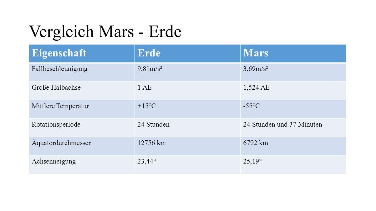 Marsmonde Phobos und Deimos (Angst und Schrecken) Beides wahrscheinlich eingefangene Gesteinsbrocken Deimos: unregelmäßiger Durchmesser ca.