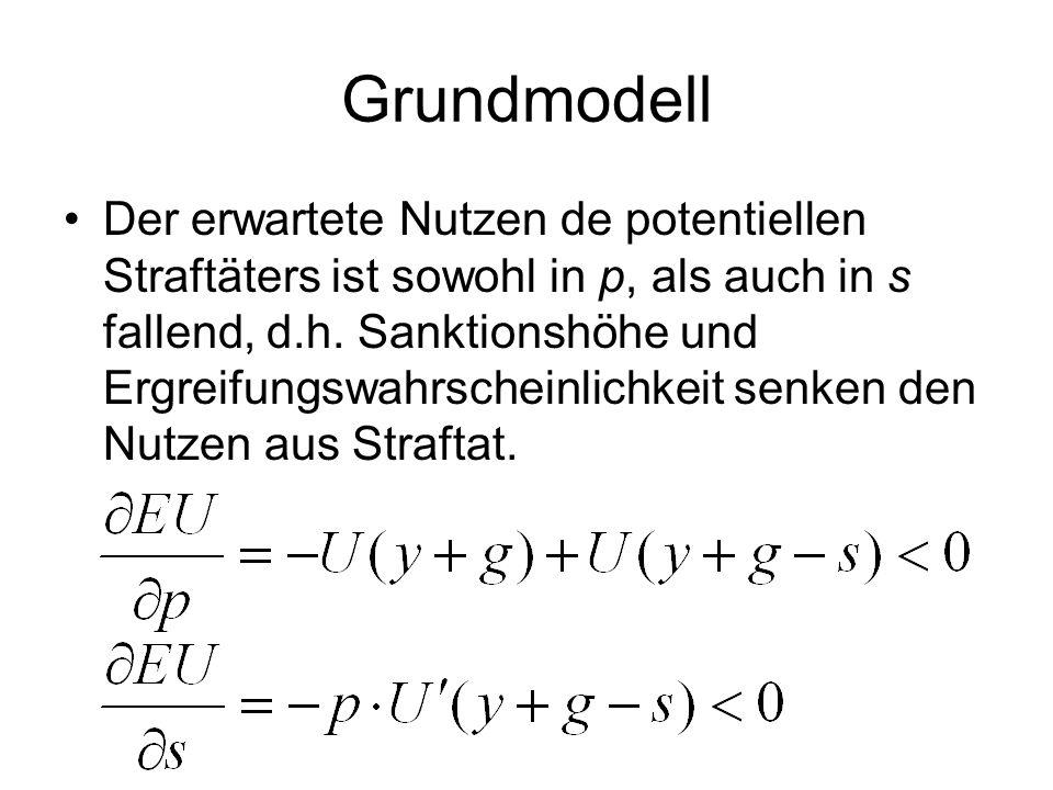 Grundmodell Nutzen … U(.), U'>0, U''<0 (risikoavers) Sonstiges Einkommen … y Gewinn aus Straftat … g Ergreifungswahrscheinlichkeit … p Sanktion … s