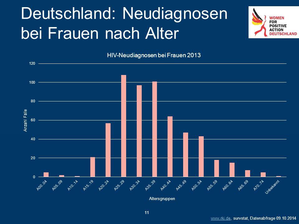 11 Deutschland: Neudiagnosen bei Frauen nach Alter www.rki.dewww.rki.de, survstat, Datenabfrage 09.10.2014