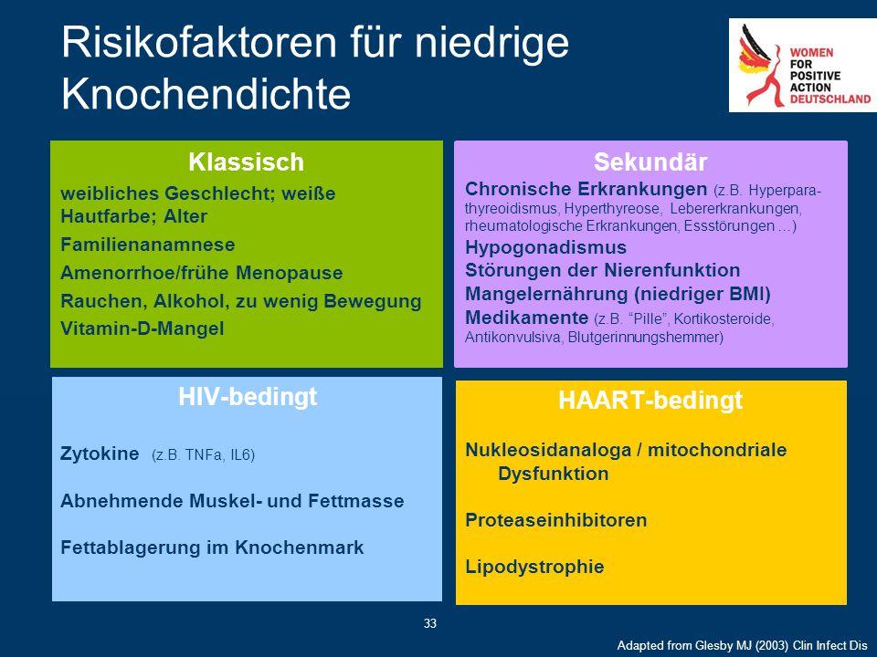 33 Risikofaktoren für niedrige Knochendichte HIV-bedingt Zytokine (z.B. TNFa, IL6) Abnehmende Muskel- und Fettmasse Fettablagerung im Knochenmark HAAR