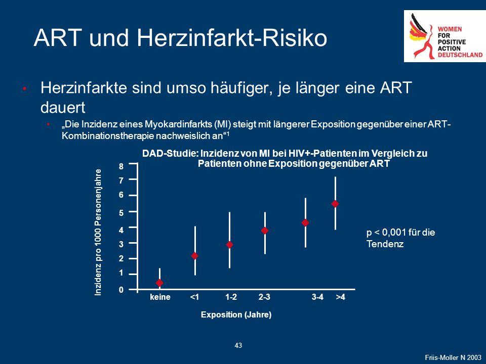 """43 ART und Herzinfarkt-Risiko Herzinfarkte sind umso häufiger, je länger eine ART dauert """"Die Inzidenz eines Myokardinfarkts (MI) steigt mit längerer"""
