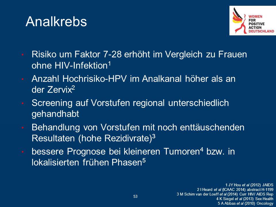 53 Analkrebs Risiko um Faktor 7-28 erhöht im Vergleich zu Frauen ohne HIV-Infektion 1 Anzahl Hochrisiko-HPV im Analkanal höher als an der Zervix 2 Scr
