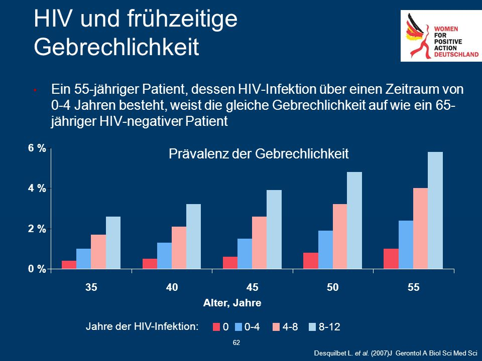 62 HIV und frühzeitige Gebrechlichkeit Ein 55-jähriger Patient, dessen HIV-Infektion über einen Zeitraum von 0-4 Jahren besteht, weist die gleiche Geb