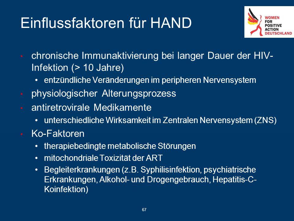 67 Einflussfaktoren für HAND chronische Immunaktivierung bei langer Dauer der HIV- Infektion (> 10 Jahre) entzündliche Veränderungen im peripheren Ner
