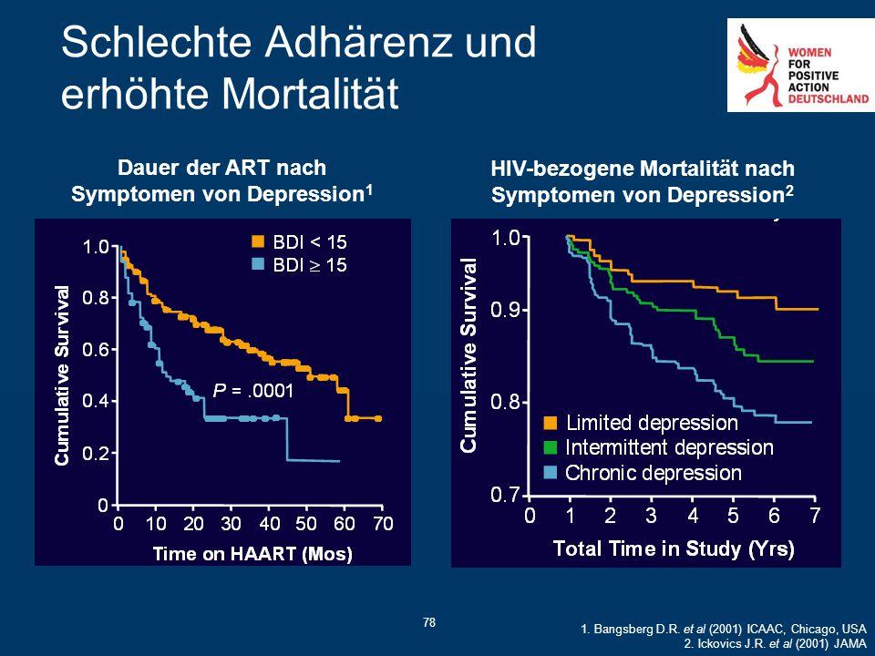 78 Schlechte Adhärenz und erhöhte Mortalität Dauer der ART nach Symptomen von Depression 1 HIV-bezogene Mortalität nach Symptomen von Depression 2 1.