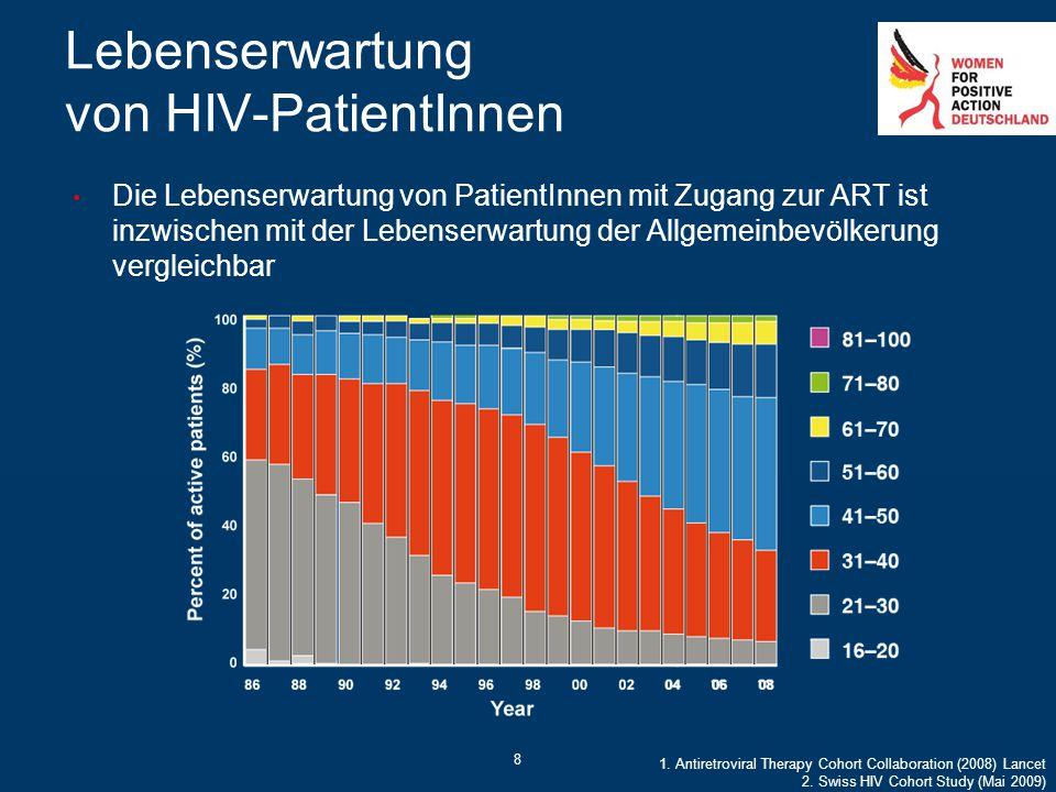 Lebenserwartung von HIV-PatientInnen Die Lebenserwartung von PatientInnen mit Zugang zur ART ist inzwischen mit der Lebenserwartung der Allgemeinbevöl