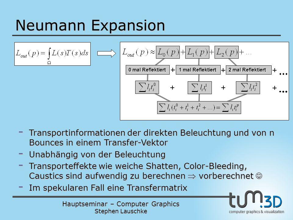 Hauptseminar – Computer Graphics Stephen Lauschke computer graphics & visualization Neumann Expansion 0 mal Reflektiert 1 mal Reflektiert 2 mal Reflek