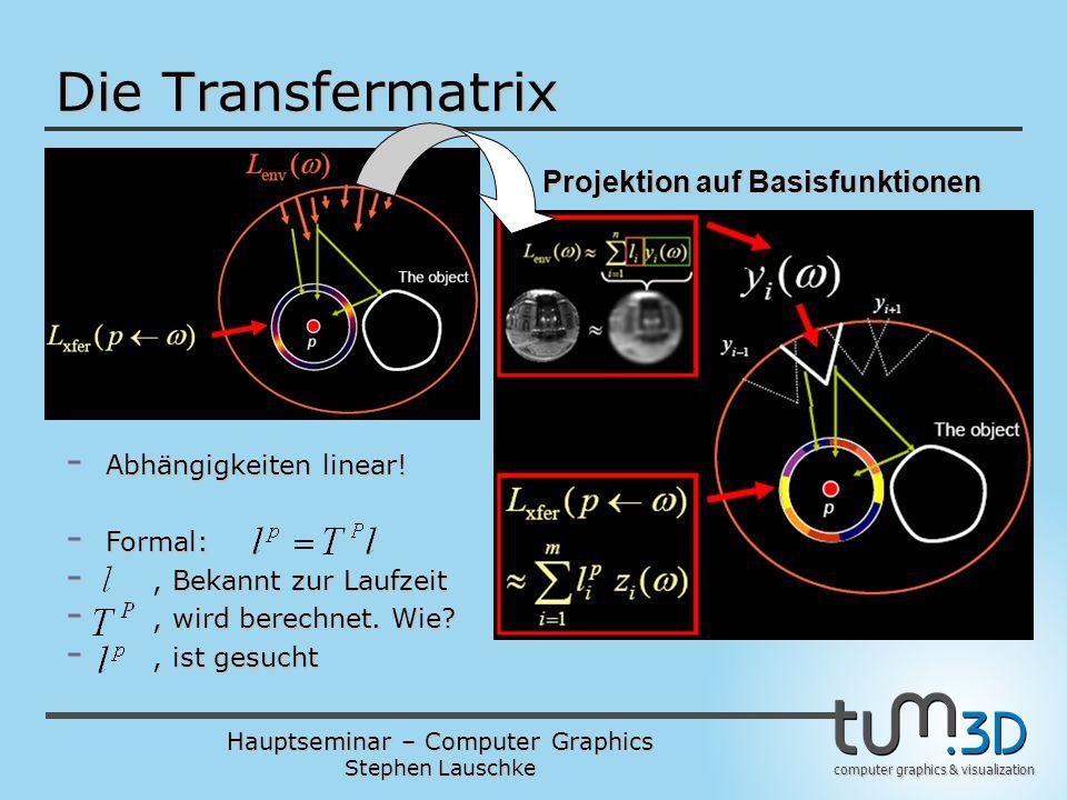Hauptseminar – Computer Graphics Stephen Lauschke computer graphics & visualization - Abhängigkeiten linear! - Formal: -, Bekannt zur Laufzeit -, wird