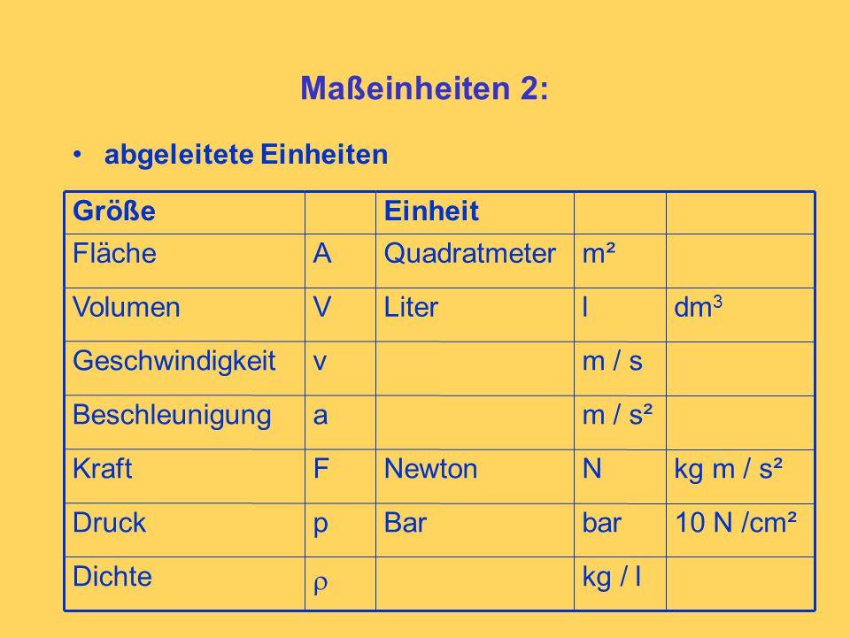 Maßeinheiten 2: abgeleitete Einheiten m / s²aBeschleunigung m / svGeschwindigkeit m²QuadratmeterAFläche EinheitGröße kg / l  Dichte 10 N /cm²barBarpDruck kg m / s²NNewtonFKraft dm 3 lLiterVVolumen