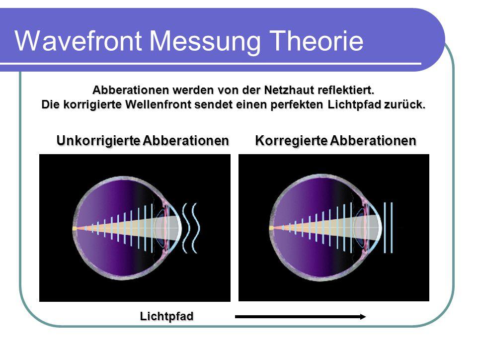 Wavefront Messung Theorie Lichtpfad Unkorrigierte Abberationen Korregierte Abberationen Abberationen werden von der Netzhaut reflektiert.