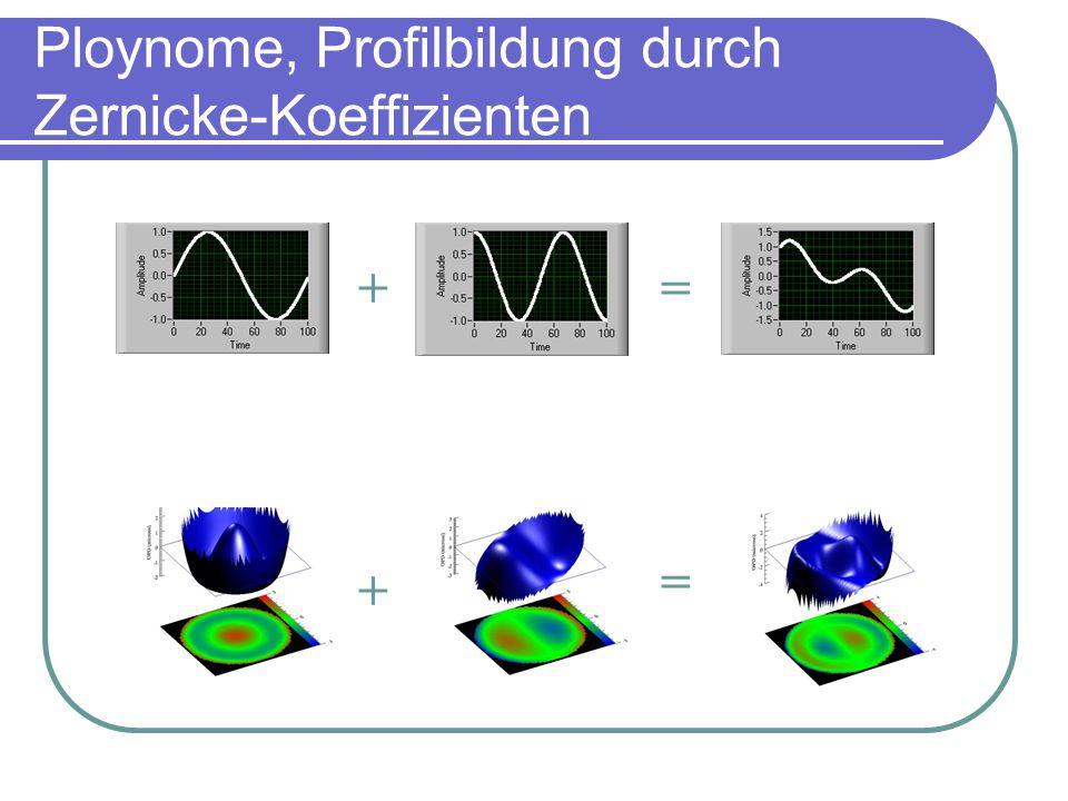 Ploynome, Profilbildung durch Zernicke-Koeffizienten + + = =