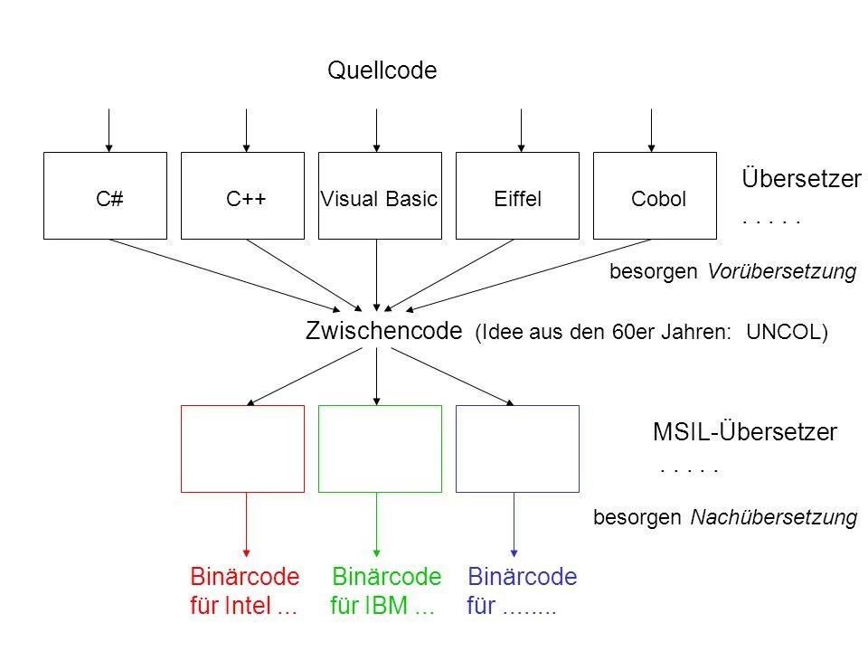 Weitere Charakteristika der CLR-Maschine:  CLS – Common Language Specification – der MSIL umfaßt CTS – Common Type System –, das zwischen den Typsystemen aller Sprachen vermittelt, einschließlich Vererbung  einheitliche Namensraumverwaltung, Ausnahmebehandlung, Speicherbereinigung  Versionsverwaltung  Sicherheit: Überwachung des Programmverhaltens  für verschiedenartige Programmiersprachen Interoperabilität im gleichen Adreßraum, ohne Verteilung, mit gemeinsam genutzten Bibliotheken