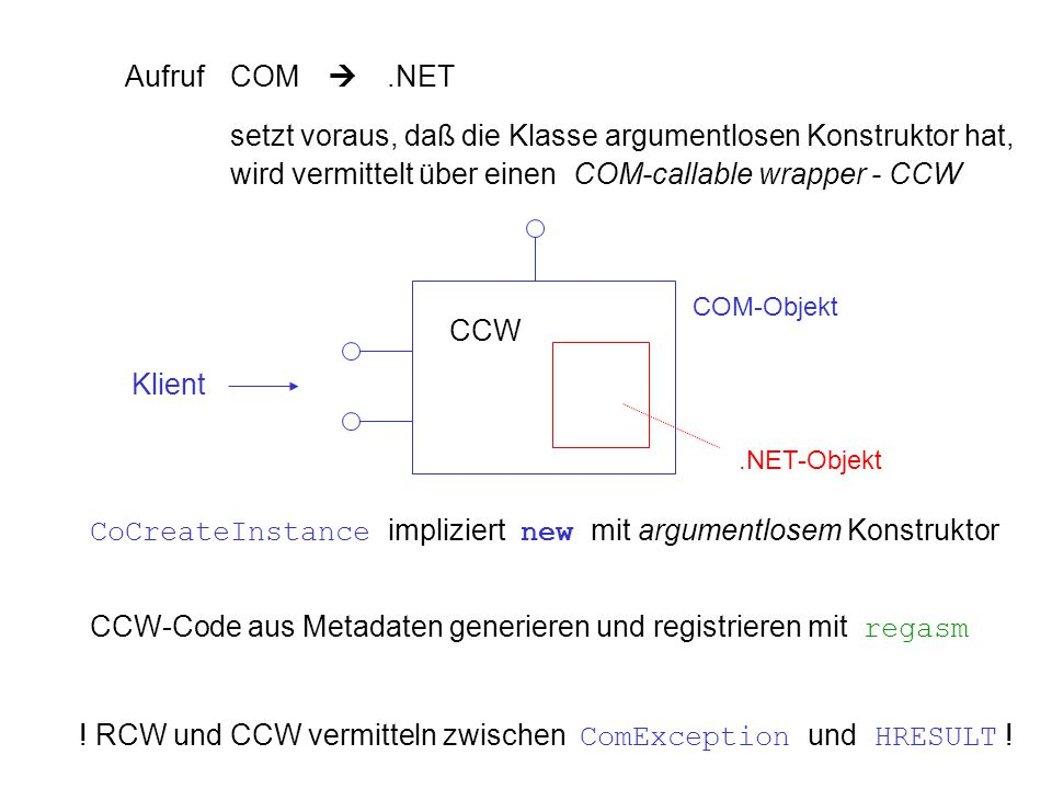 AufrufCOM .NET setzt voraus, daß die Klasse argumentlosen Konstruktor hat, wird vermittelt über einen COM-callable wrapper - CCW Klient COM-Objekt.NET-Objekt CCW CoCreateInstance impliziert new mit argumentlosem Konstruktor .
