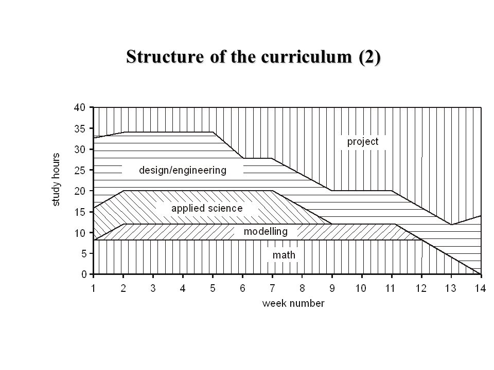 Structure of the curriculum (2) Typical trimester contents