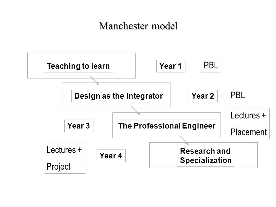 Manchester model Teaching to learn Design as the Integrator The Professional Engineer Research and Specialization Year 1 Year 2 Year 3 Year 4 PBL Lect