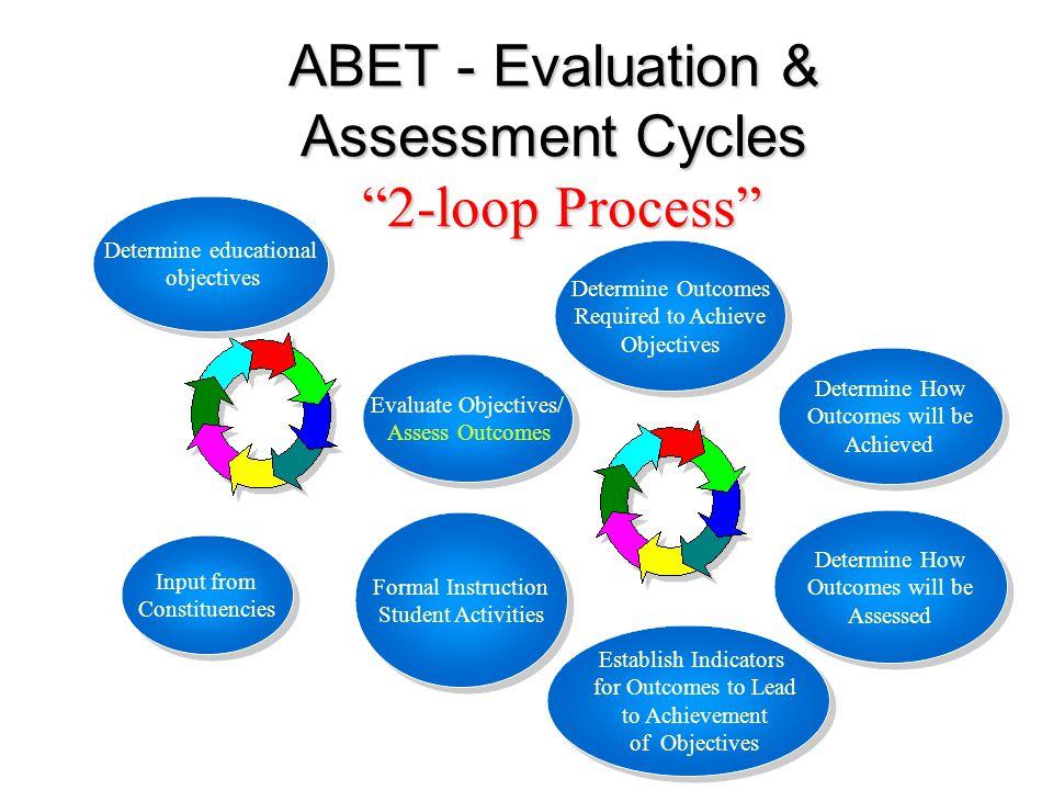 Outcome-orientierte Entwicklung und Prüfung von Studiengängen http://www.asiin.de7 Im Zentrum von Entwicklung und Prüfung steht die Kohärenz des Studiengangkonzepts im Zusammenspiel von Zielen, unterstützenden Prozessen, Ergebnissen und Qualitätssicherung.