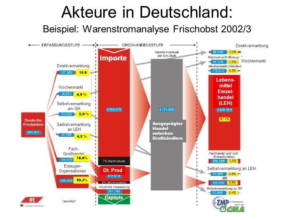 Akteure in Deutschland: Beispiel: Warenstromanalyse Frischobst 2002/3 Importe Direktvermarktung Wochenmarkt Selbstvermarktung am GH Selbstvermarktung an LEH Fach- Großhandel Erzeuger- Organisationen 10.8 4,2 % 2,9 % 4,9 % 18,8% 59,3% Dt.