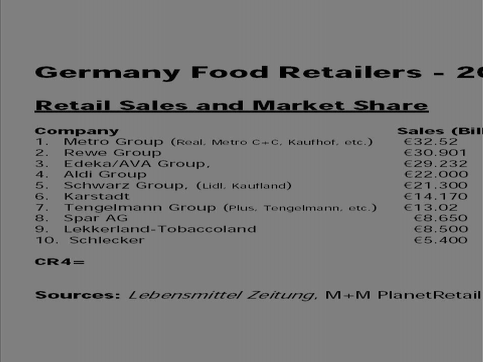 Konzentration des Lebensmittelhandels Der Lebensmitteleinzelhandel setzte 2006 in Deutschland 141,7 Milliarden Euro bei Lebensmitteln um (ein Plus von 3,7 Prozent gegenüber dem Vorjahr).